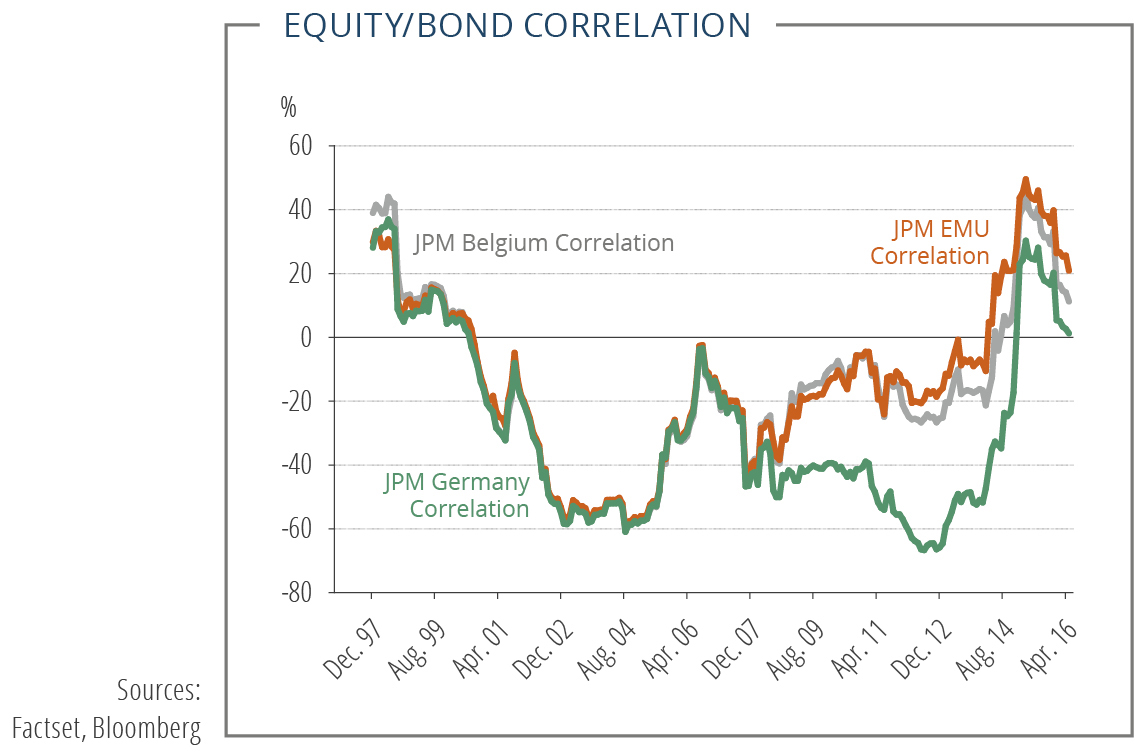 What if diversification stops working ? | Candriam com